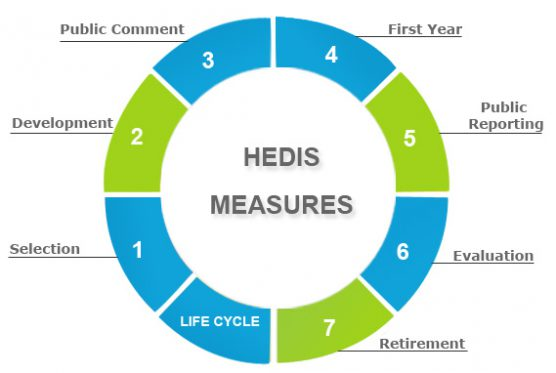 Why HEDIS Quality Measures Matter For Value-Based Care